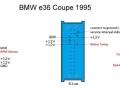 BMW e36 Tachosteckerbelegung
